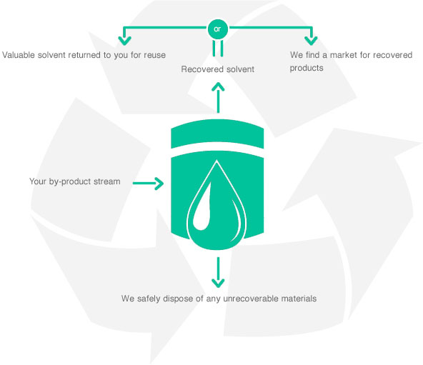 solvent-recovery-graphic